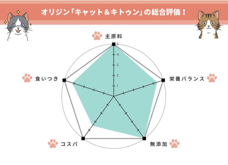 一目でわかる、オリジン【キャット&キトゥン】の評価!