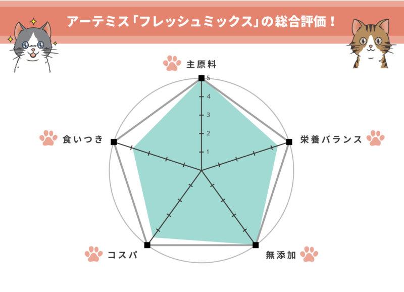 一目でわかる、アーテミス【フレッシュミックス】の評価!