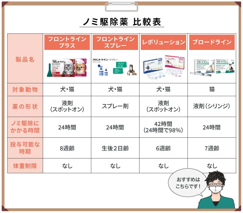 ノミ駆除薬の比較表