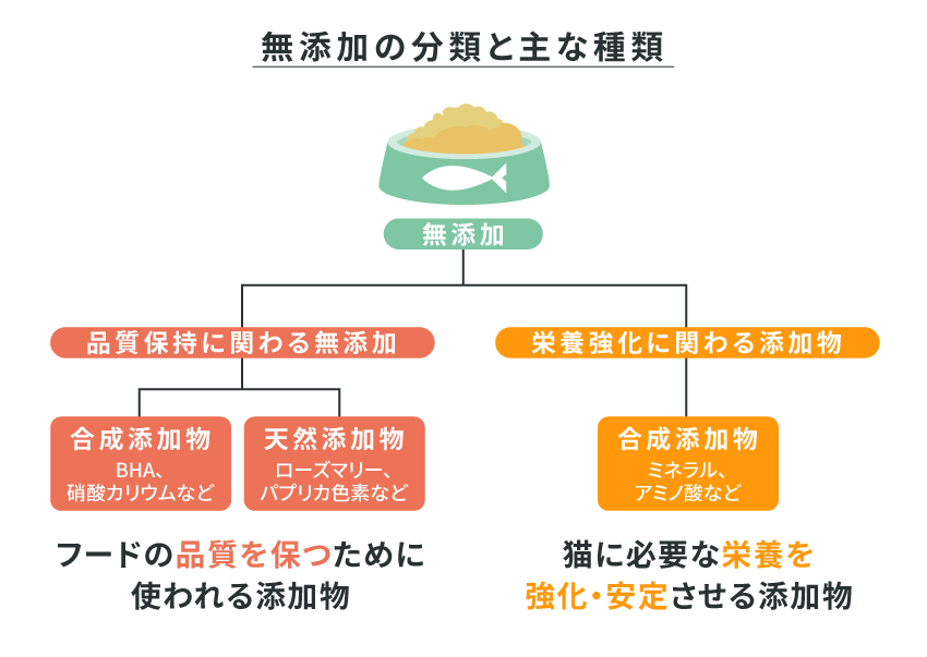 添加物の分類と主な種類